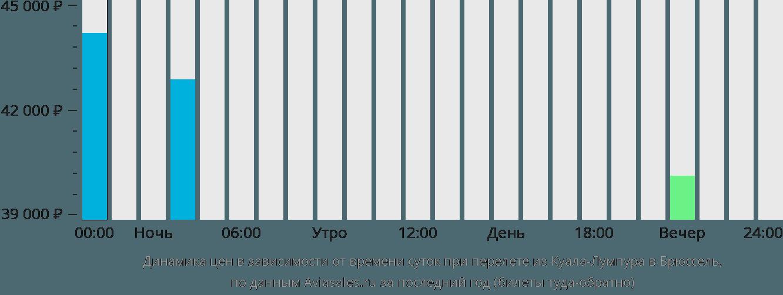 Динамика цен в зависимости от времени вылета из Куала-Лумпура в Брюссель