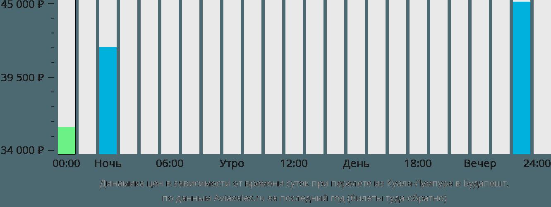 Динамика цен в зависимости от времени вылета из Куала-Лумпура в Будапешт