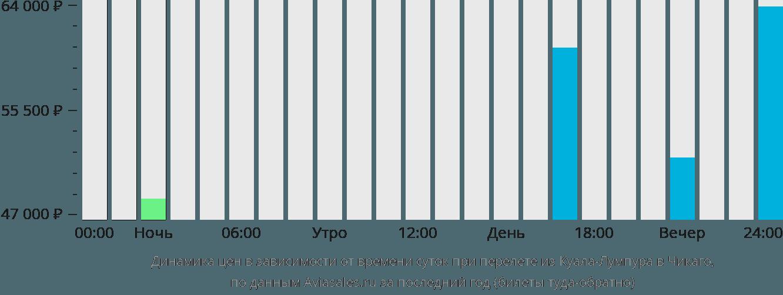 Динамика цен в зависимости от времени вылета из Куала-Лумпура в Чикаго