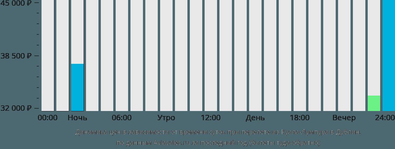 Динамика цен в зависимости от времени вылета из Куала-Лумпура в Дублин