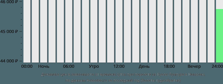 Динамика цен в зависимости от времени вылета из Куала-Лумпура в Никосию