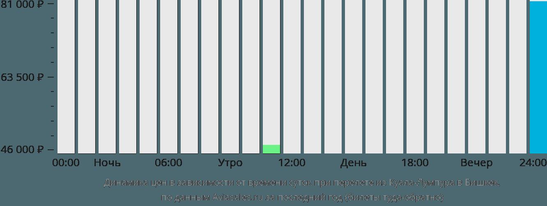 Динамика цен в зависимости от времени вылета из Куала-Лумпура в Бишкек