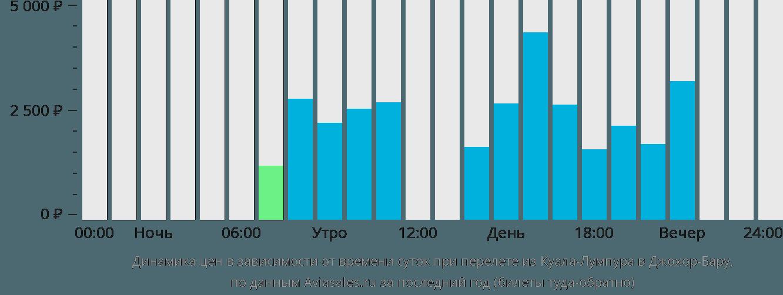 Динамика цен в зависимости от времени вылета из Куала-Лумпура в Джохор-Бару