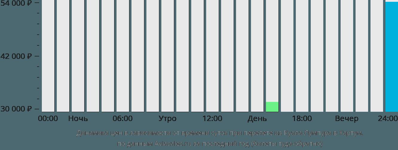 Динамика цен в зависимости от времени вылета из Куала-Лумпура в Хартум