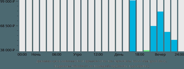Динамика цен в зависимости от времени вылета из Куала-Лумпура в Лагос