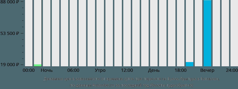 Динамика цен в зависимости от времени вылета из Куала-Лумпура в Катиклан