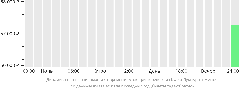 Динамика цен в зависимости от времени вылета из Куала-Лумпура в Минск