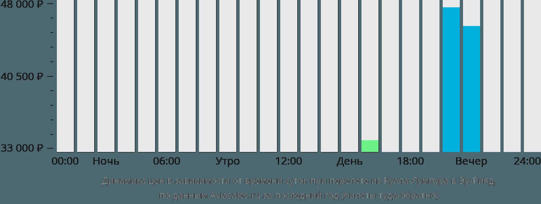 Динамика цен в зависимости от времени вылета из Куала-Лумпура в Эр-Рияд