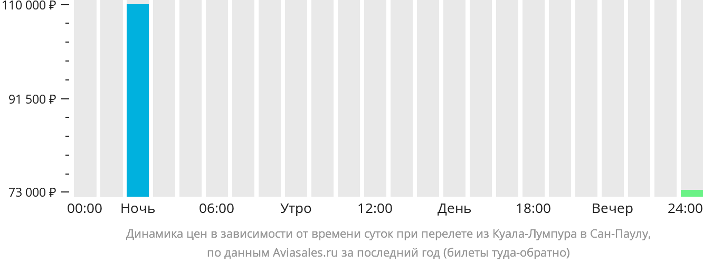 Динамика цен в зависимости от времени вылета из Куала-Лумпура в Сан-Паулу