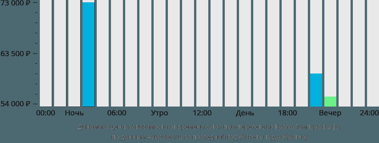 Динамика цен в зависимости от времени вылета из Куала-Лумпура в Уфу