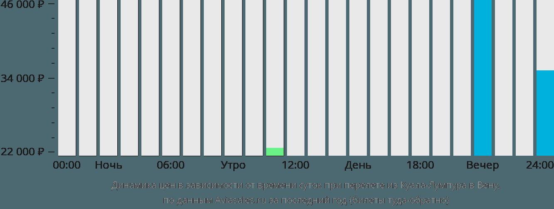 Динамика цен в зависимости от времени вылета из Куала-Лумпура в Вену
