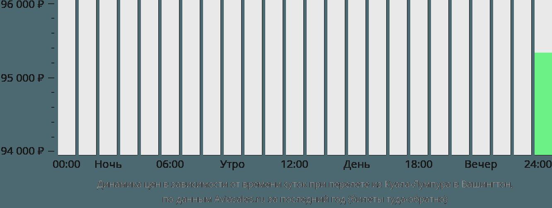 Динамика цен в зависимости от времени вылета из Куала-Лумпура в Вашингтон
