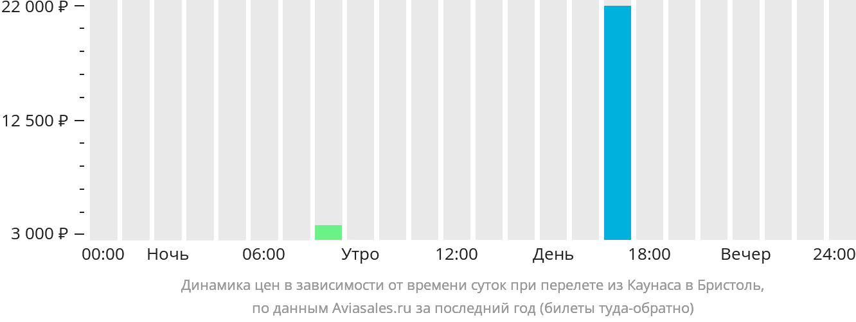 Динамика цен в зависимости от времени вылета из Каунаса в Бристоль