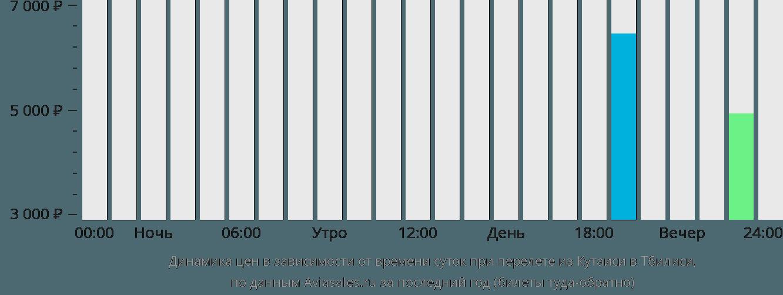Динамика цен в зависимости от времени вылета из Кутаиси в Тбилиси
