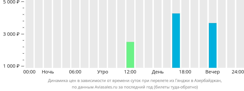 Динамика цен в зависимости от времени вылета из Гянджи в Азербайджан