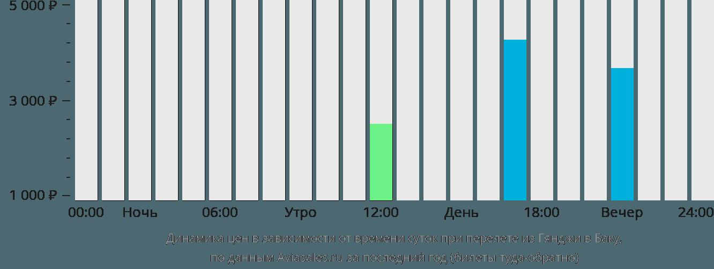 Динамика цен в зависимости от времени вылета из Гянджи в Баку