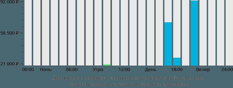 Динамика цен в зависимости от времени вылета из Гянджи в Львов