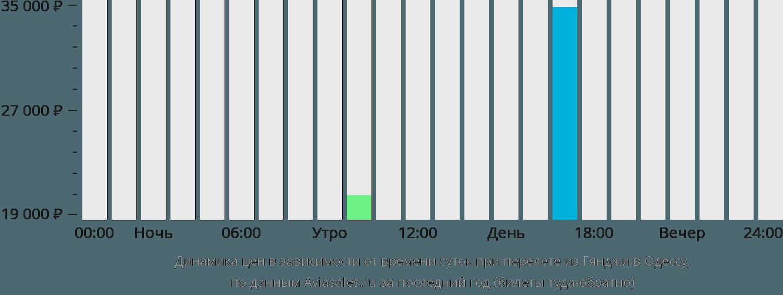 Динамика цен в зависимости от времени вылета из Гянджи в Одессу