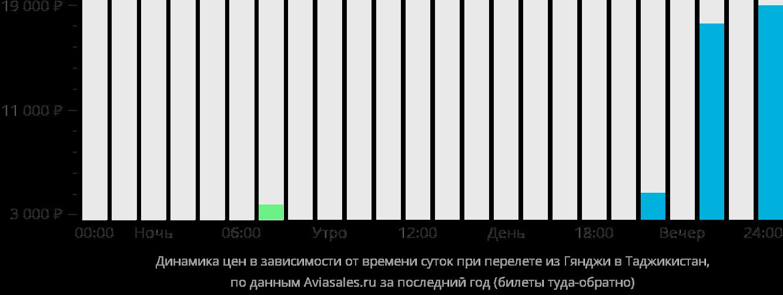 Динамика цен в зависимости от времени вылета из Гянджи в Таджикистан