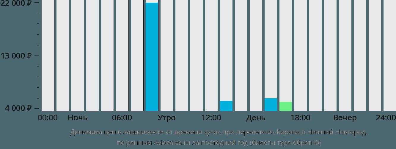 Динамика цен в зависимости от времени вылета из Кирова в Нижний Новгород