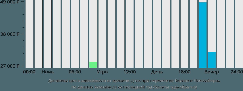 Динамика цен в зависимости от времени вылета из Кирова в Новосибирск