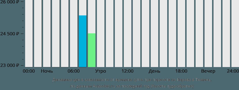 Динамика цен в зависимости от времени вылета из Кирова в Тюмень
