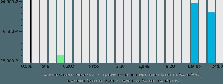 Динамика цен в зависимости от времени вылета из Кувейта в Аддис-Абебу
