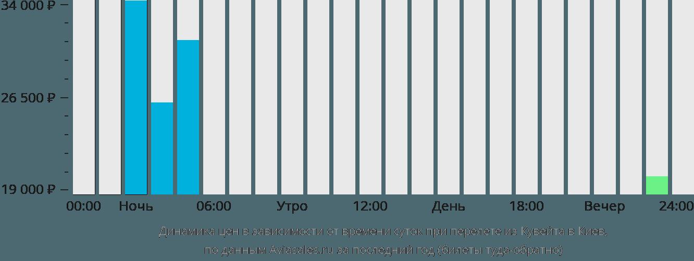 Динамика цен в зависимости от времени вылета из Кувейта в Киев