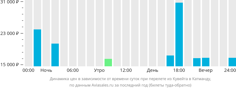 Динамика цен в зависимости от времени вылета из Кувейта в Катманду