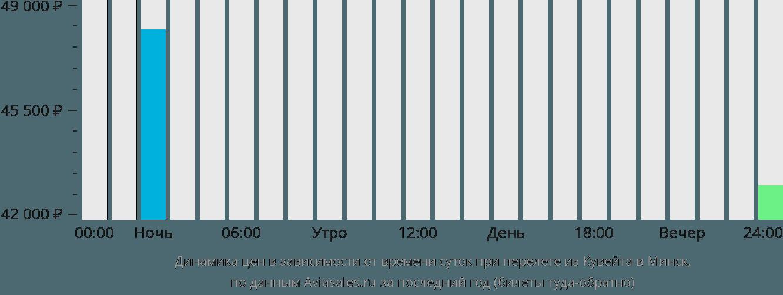 Динамика цен в зависимости от времени вылета из Кувейта в Минск