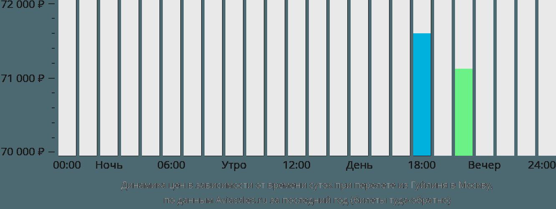 Динамика цен в зависимости от времени вылета из Гуйлиня в Москву