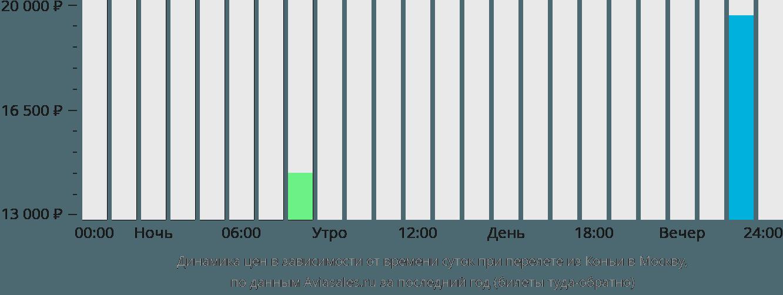 Динамика цен в зависимости от времени вылета из Коньи в Москву