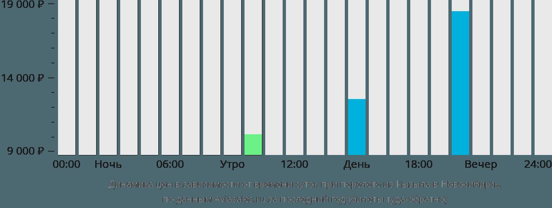 Динамика цен в зависимости от времени вылета из Кызыла в Новосибирск