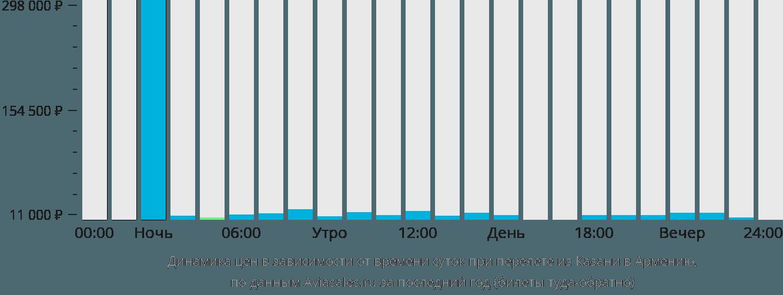 Динамика цен в зависимости от времени вылета из Казани в Армению