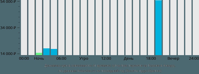 Динамика цен в зависимости от времени вылета из Казани в Анкару