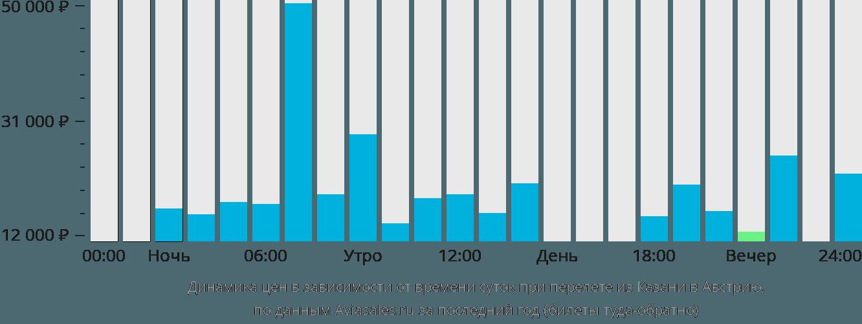 Динамика цен в зависимости от времени вылета из Казани в Австрию