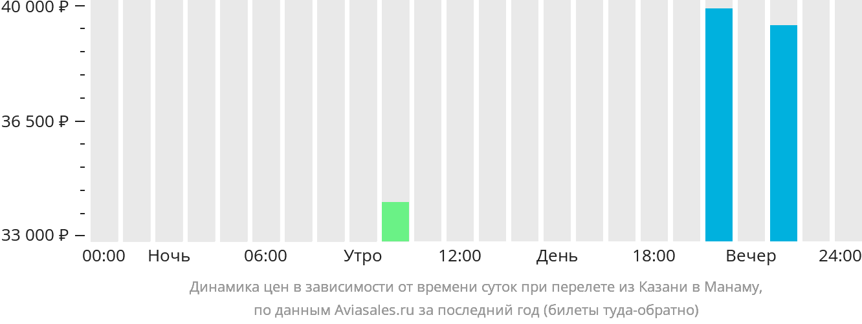 Динамика цен в зависимости от времени вылета из Казани в Манаму