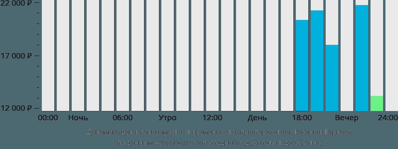 Динамика цен в зависимости от времени вылета из Казани в Барнаул