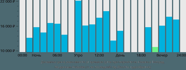 Динамика цен в зависимости от времени вылета из Казани в Белград