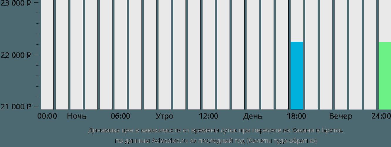 Динамика цен в зависимости от времени вылета из Казани в Братск