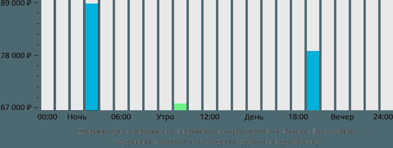 Динамика цен в зависимости от времени вылета из Казани в Буэнос-Айрес