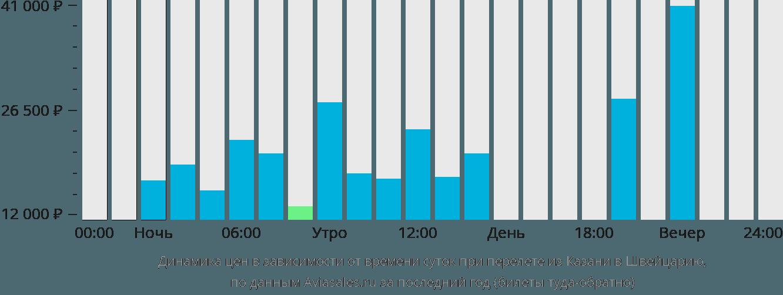Динамика цен в зависимости от времени вылета из Казани в Швейцарию