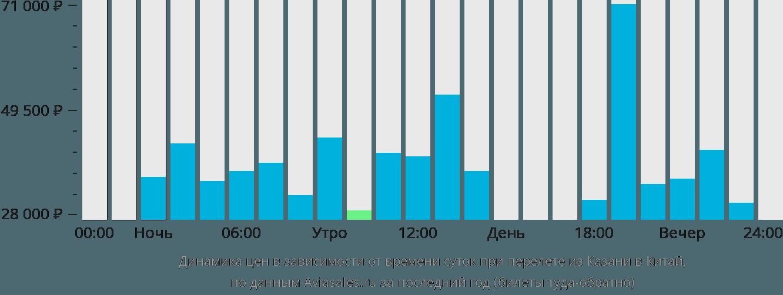 Динамика цен в зависимости от времени вылета из Казани в Китай