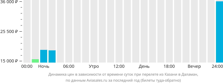 Динамика цен в зависимости от времени вылета из Казани в Даламан