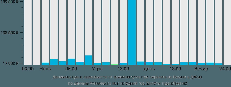 Динамика цен в зависимости от времени вылета из Казани в Дубай
