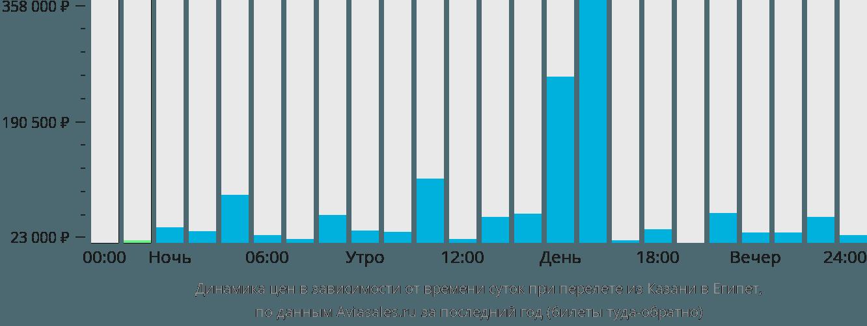 Динамика цен в зависимости от времени вылета из Казани в Египет