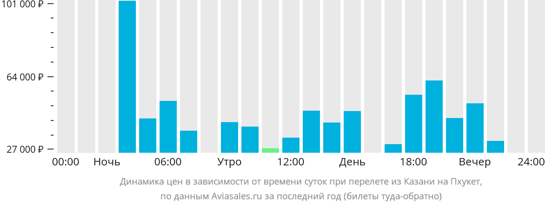 Динамика цен в зависимости от времени вылета из Казани на Пхукет