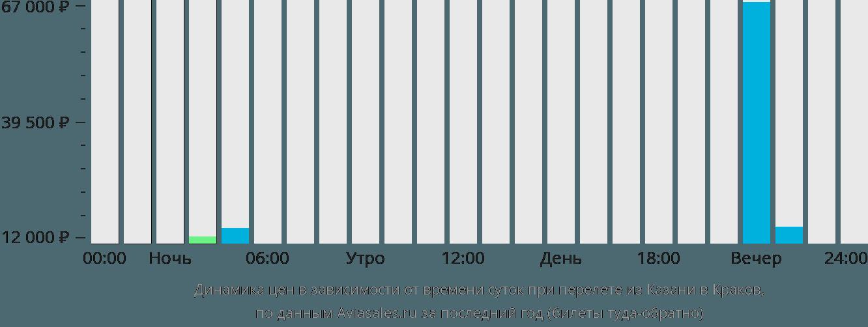 Динамика цен в зависимости от времени вылета из Казани в Краков