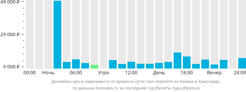Динамика цен в зависимости от времени вылета из Казани в Краснодар