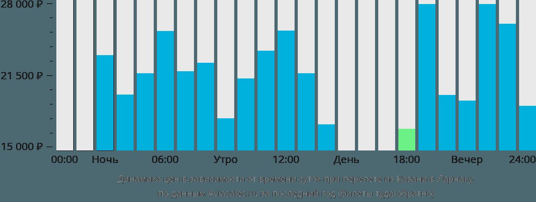 Динамика цен в зависимости от времени вылета из Казани в Ларнаку